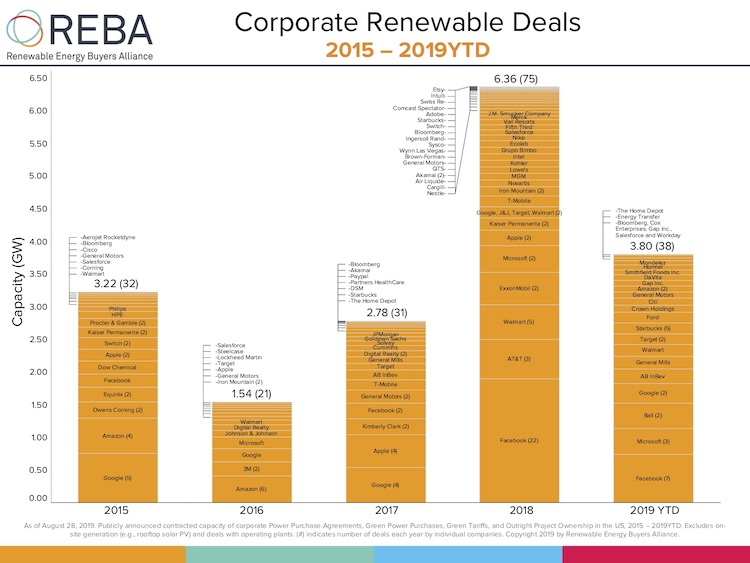 Deal tracker - renewable energy buyers